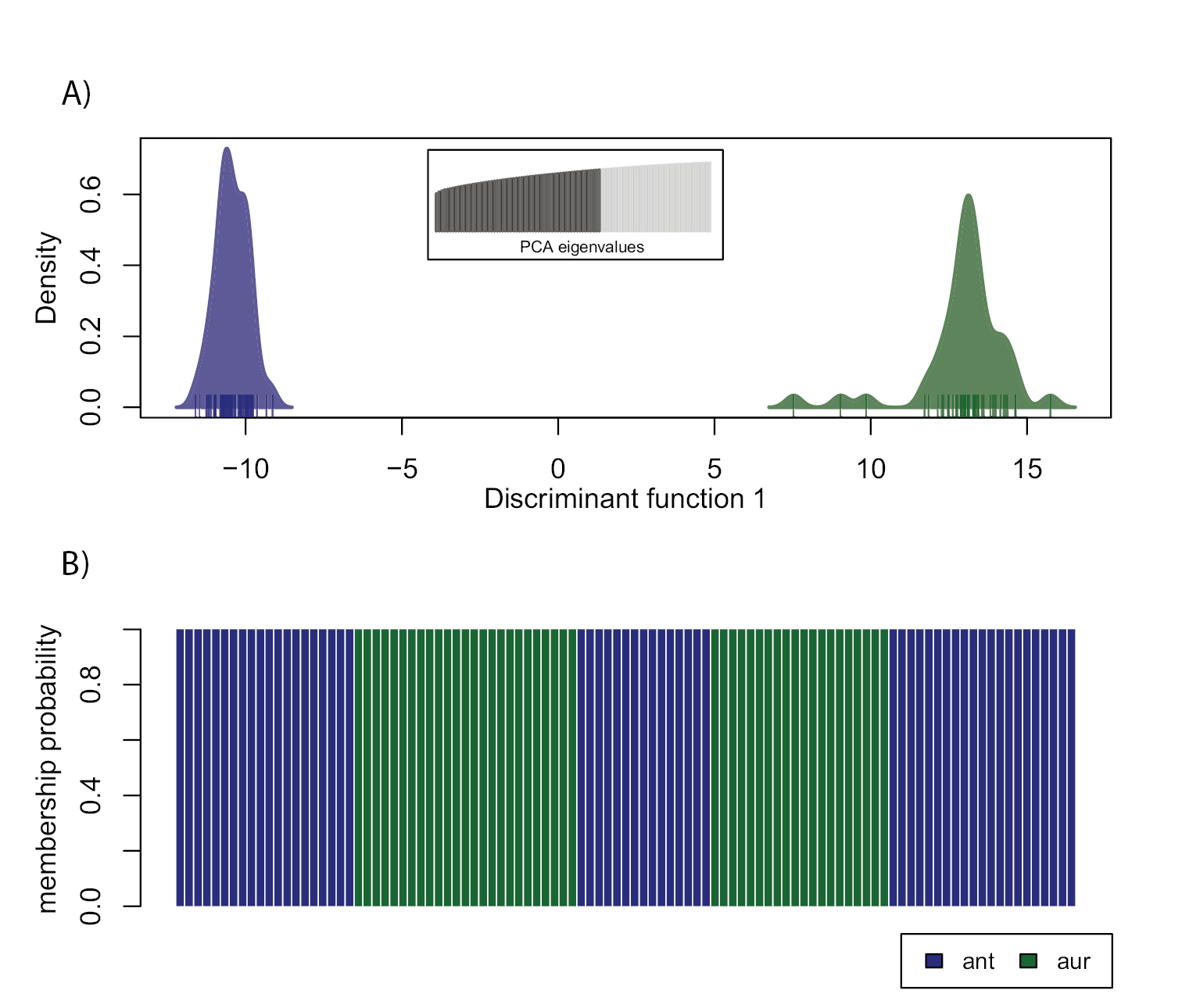 Population genomic analyses of RAD sequences resolves the